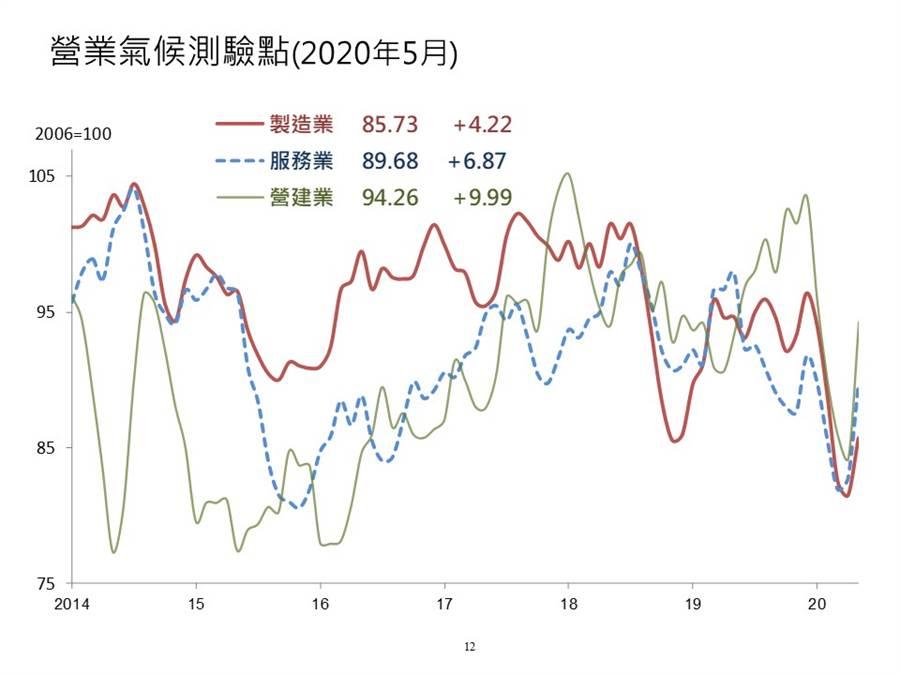 營業氣候驗點(2020年5月)/圖由業者提供