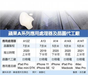 蘋果新晶片 台積大贏家