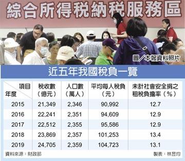 16年新高 去年每人平均繳稅10.47萬