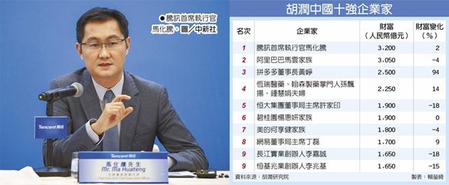 胡潤中國十強企業家 騰訊首席執行官馬化騰。圖/中新社