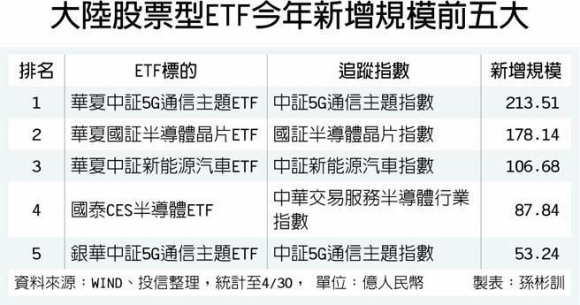 大陸股票型ETF今年新增規模前五大