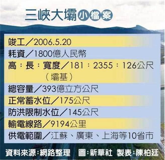 三峽大壩小檔案。(圖/新華社)