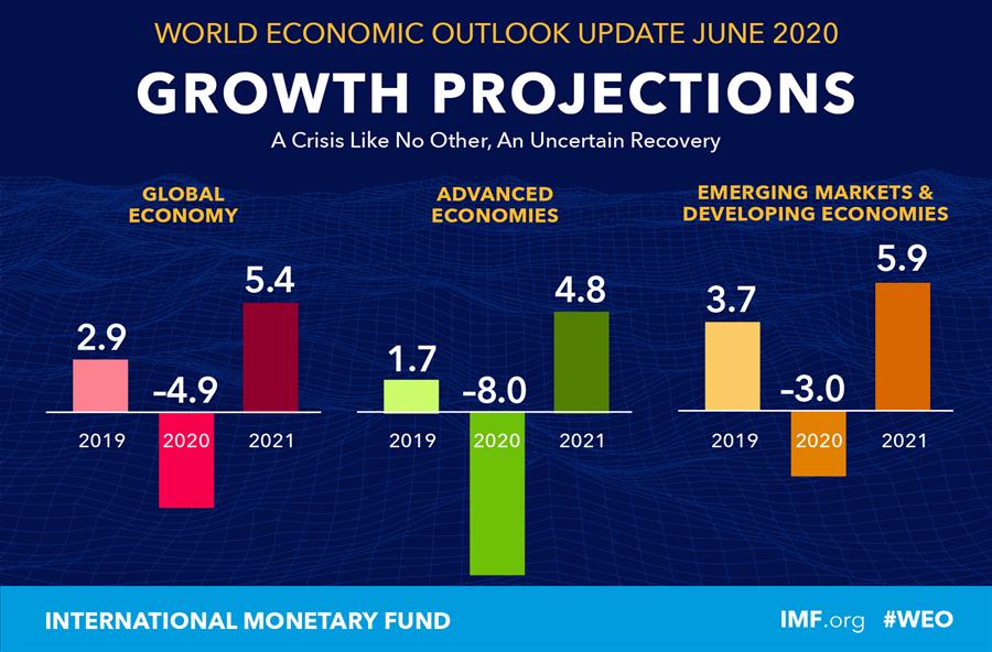 國際貨幣基金組織IMF發佈最新的《世界經濟展望》,預2020年全球GDP增速為-4.9%,明年預估全球GDP增速為5.4%。(圖/IMF)