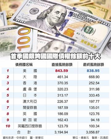 國銀Q1曝險 美連19季居首