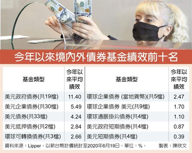 今年以來境內外債券基金績效前十名