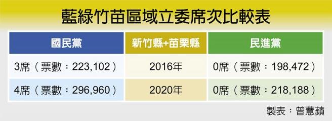藍綠竹苗區域立委席次比較表