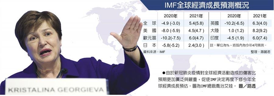 IMF全球經濟成長預測概況 由於新冠肺炎疫情對全球經濟活動造成的傷害比預期更加廣泛與嚴重,促使IMF決定再度下修今年全球經濟成長預估。圖為IMF總裁喬治艾娃。圖/路透