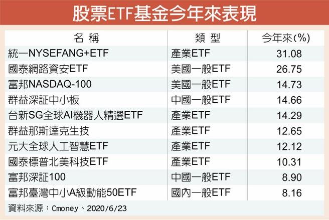 股票ETF基金今年來表現