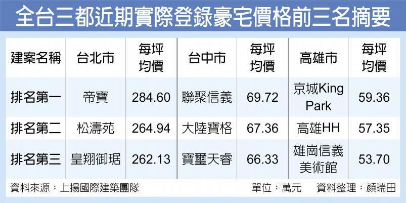 全台三都近期實際登錄豪宅價格前三名摘要