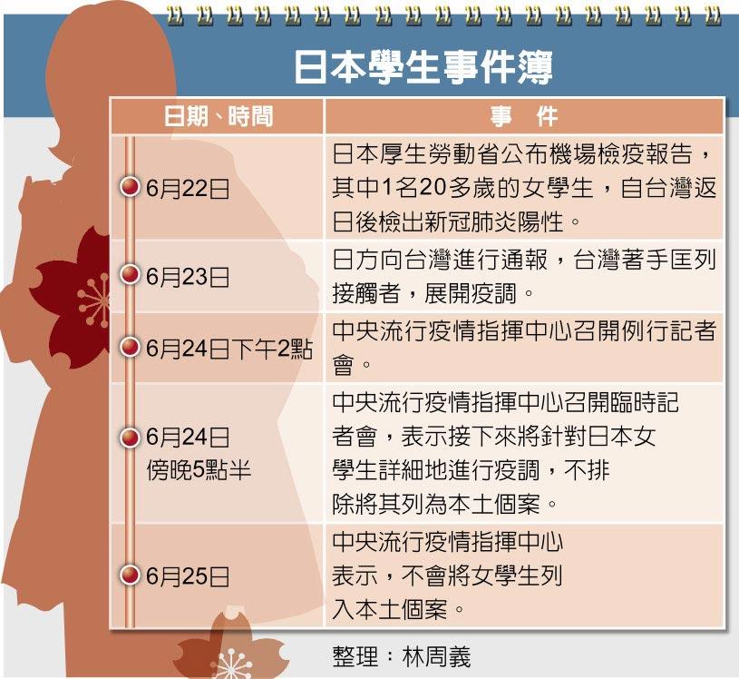 日本學生事件簿