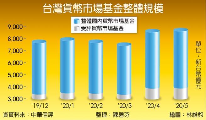 台灣貨幣市場基金整體規模