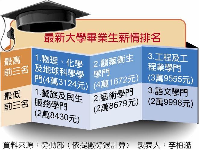 最新大學畢業生薪情排名