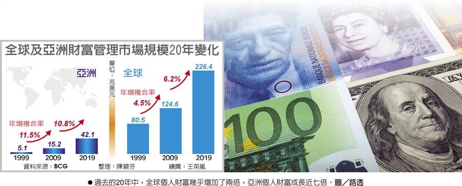 全球及亞洲財富管理市場規模20年變化過去的20年中,全球個人財富幾乎增加了兩倍,亞洲個人財富成長近七倍。圖/路透