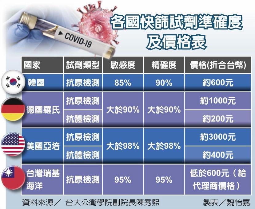 各國快篩試劑準確度及價格表