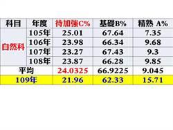 國中會考雲林縣C級學生高於全國比率 教育處:加強補救