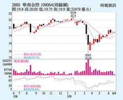 華南金 獲利穩健反攻