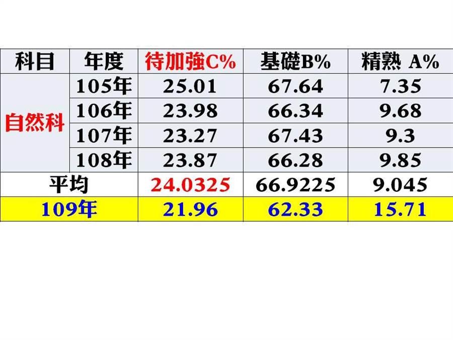 105年至109年國中教育會考統計,雲林縣學生自然科成績A、B、C分布情形。(雲林縣議員李明哲提供)