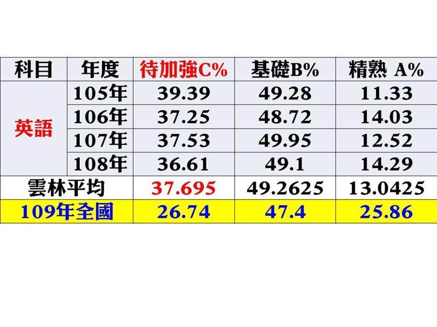 105年至109年國中教育會考統計,雲林縣學生英語科成績A、B、C分布情形。(雲林縣議員李明哲提供)