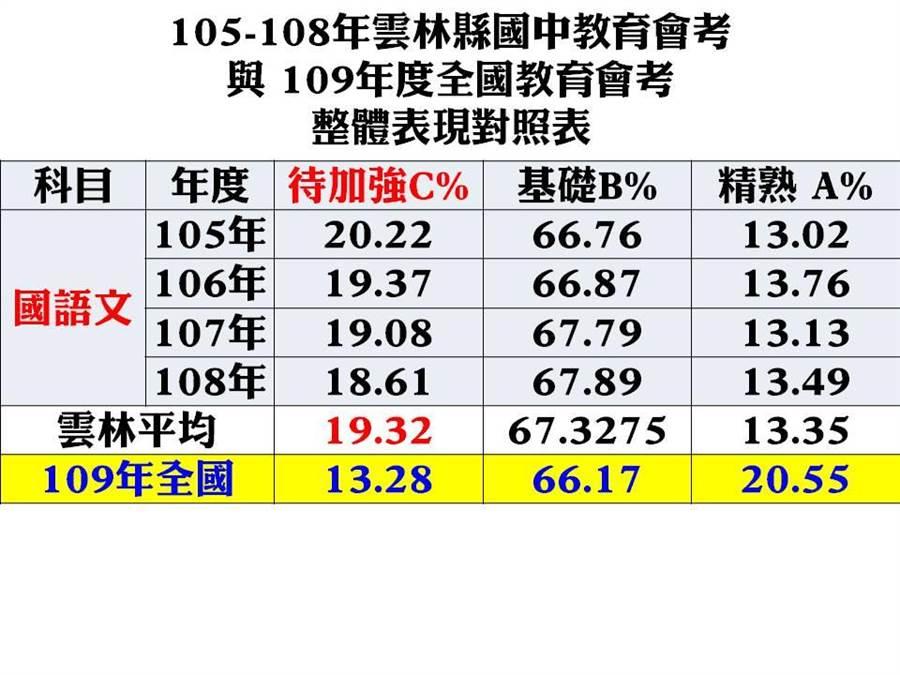105年至109年國中教育會考統計,雲林縣學生國語文成績A、B、C分布情形。(雲林縣議員李明哲提供)
