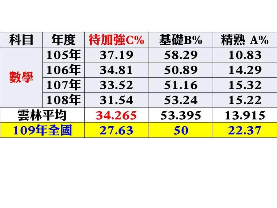 105年至109年國中教育會考統計,雲林縣學生數學科成績A、B、C分布情形。(雲林縣議員李明哲提供)