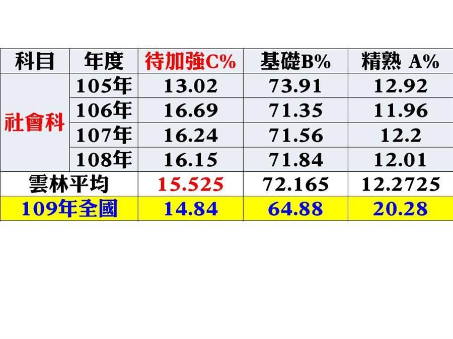 105年至109年國中教育會考統計,雲林縣學生社會科成績A、B、C分布情形。(雲林縣議員李明哲提供)