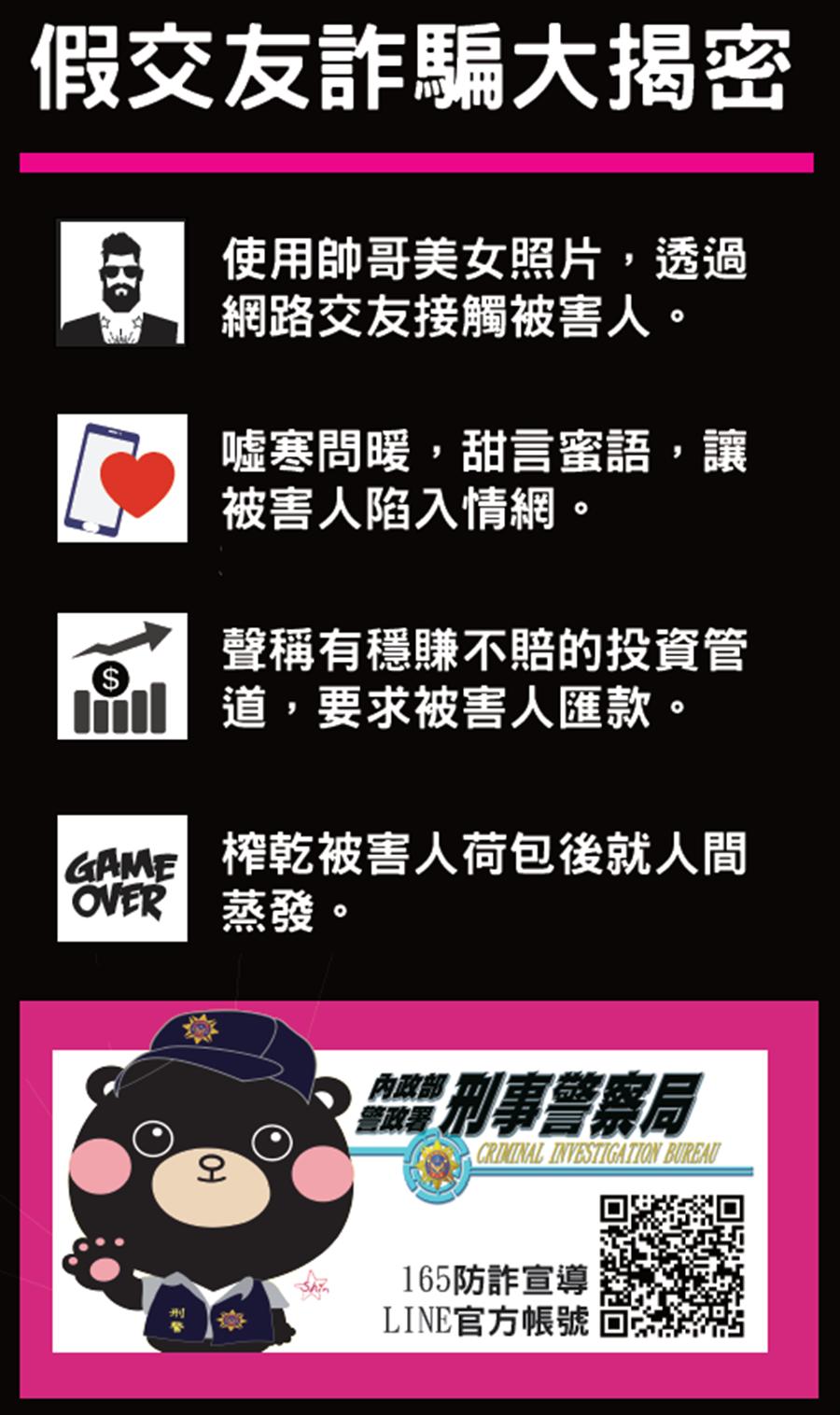 165反詐騙專線提醒民眾提防「假交友詐財」手法。(警方提供/胡欣男台北傳真)