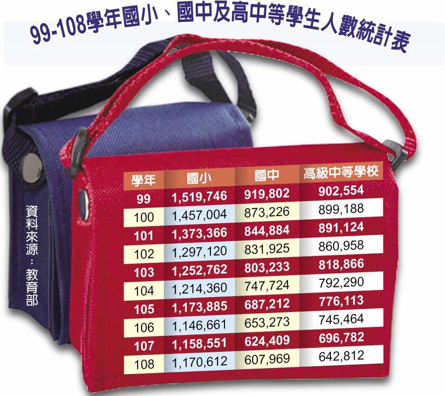 99-108學年國小、國中及高中等學生人數統計表