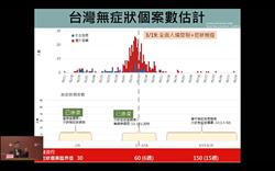 台大學者籲:儘速做入境普篩 不要再質疑日本檢驗能力