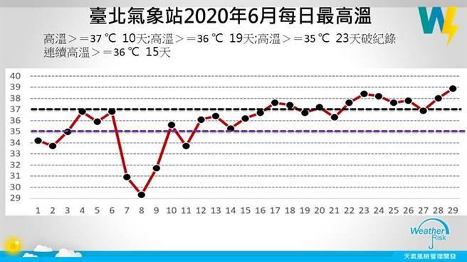 賈新興表示,整個六月,有23天都超過35 ℃,其中連續15天都大於36 ℃。顯示台北六月真的很熱!(摘自賈新興臉書)