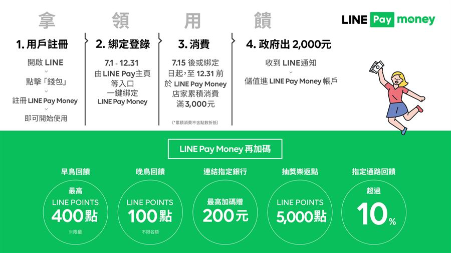 振興三倍券懶人包:LINE Pay Money電子支付。(一卡通提供/黃慧雯台北傳真)
