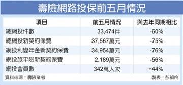 五年內可能都看不到… 台灣純網路保險公司 不成熟