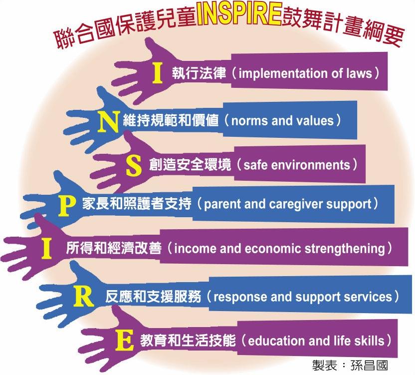 聯合國保護兒童INSPIRE鼓舞計畫綱要