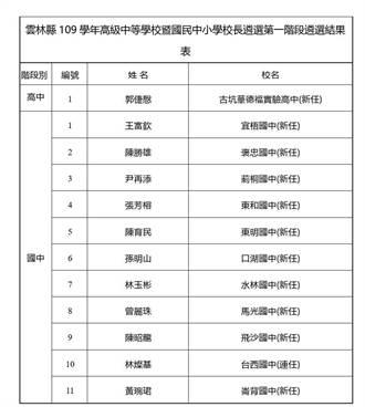 雲林縣高中、國中、國小校長遴選結果出爐