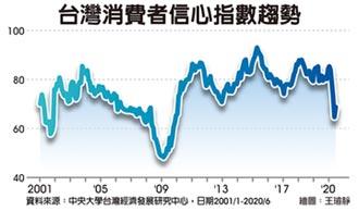 6月消費者信心指數 首見回升