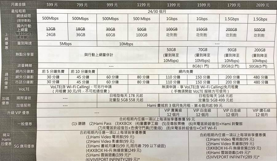 中華電信5G資費方案。(黃慧雯攝)