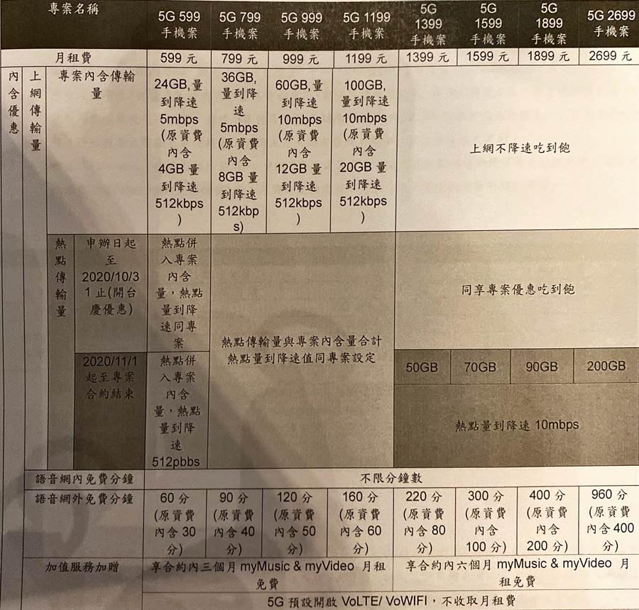 台灣大哥大5G方案。(黃慧雯攝)