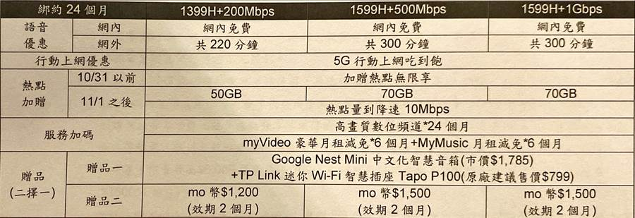 台灣大哥大5G升級版方案。(黃慧雯攝)