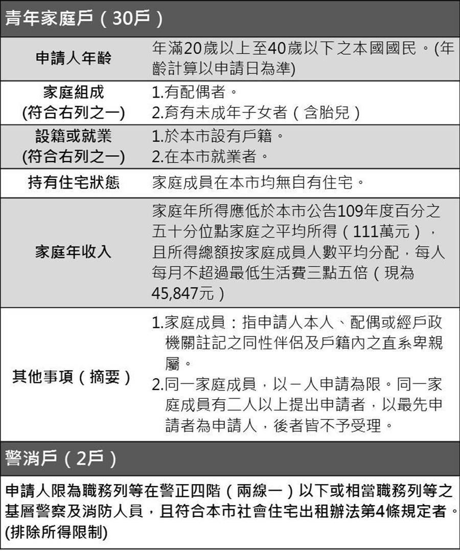 高雄市大同社會住宅將於7月1起,開放警消人員及青年家庭申請入住。圖為申請條件。(高雄都發局提供/林瑞益高雄傳真)