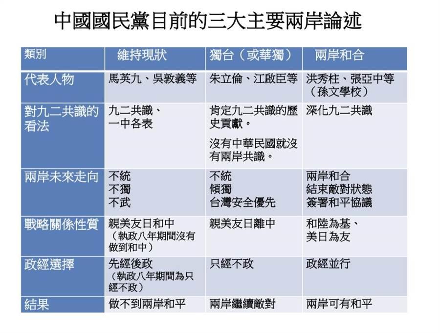 張亞中提出的三種國民黨兩岸論述比較圖(張亞中提供)