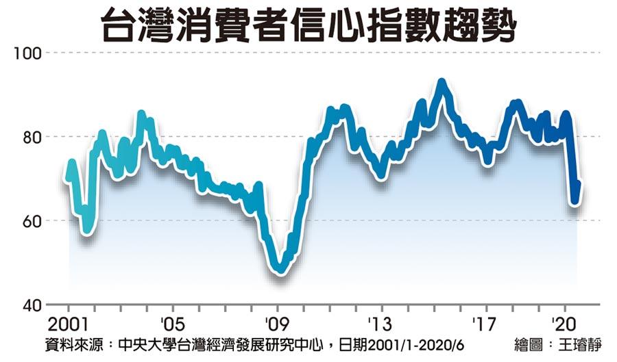 台灣消費者信心指數趨勢