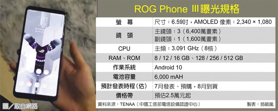 ROG Phone Ⅲ曝光規格