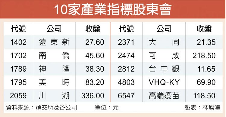10家產業指標股東會