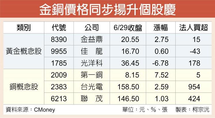 金銅價格同步揚升個股慶