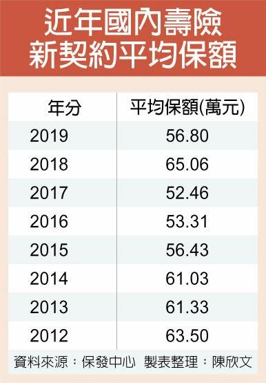 近年國內壽險新契約平均保額