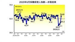 報復性回溫出現了!6月台灣NMI跳升今年最高