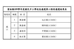 雲林縣109學年度4名初任國小校長遴選結果出爐