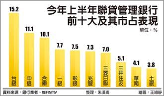 上半年聯貸排名 市占率15.2% 台銀掄元