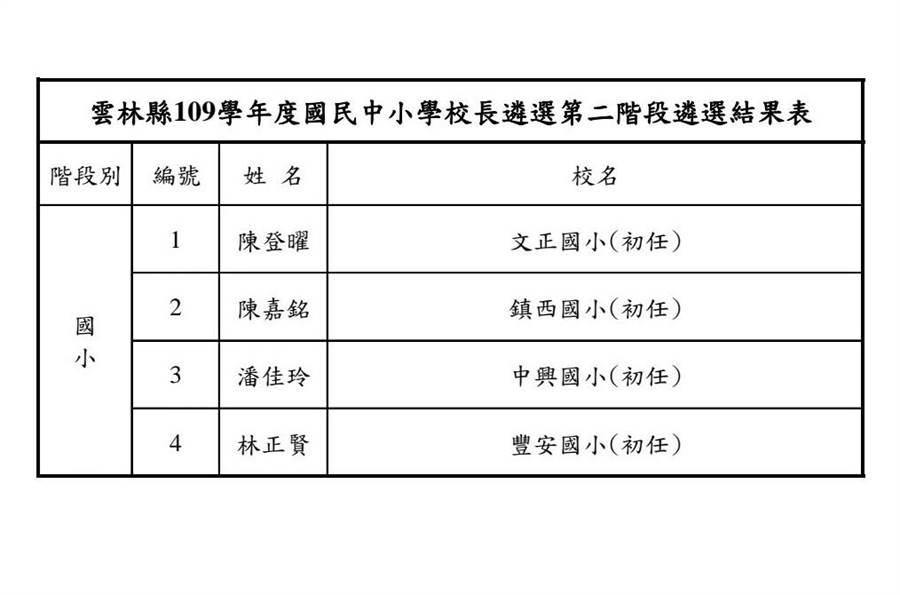 雲林縣109學年高中、國中、國小校長昨(6月30日)進行遴選,第二階段遴選結果有4名初任國小校長。(周麗蘭攝)