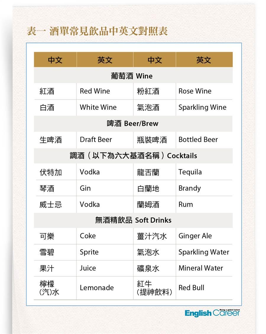 酒單常見飲品中英文對照表