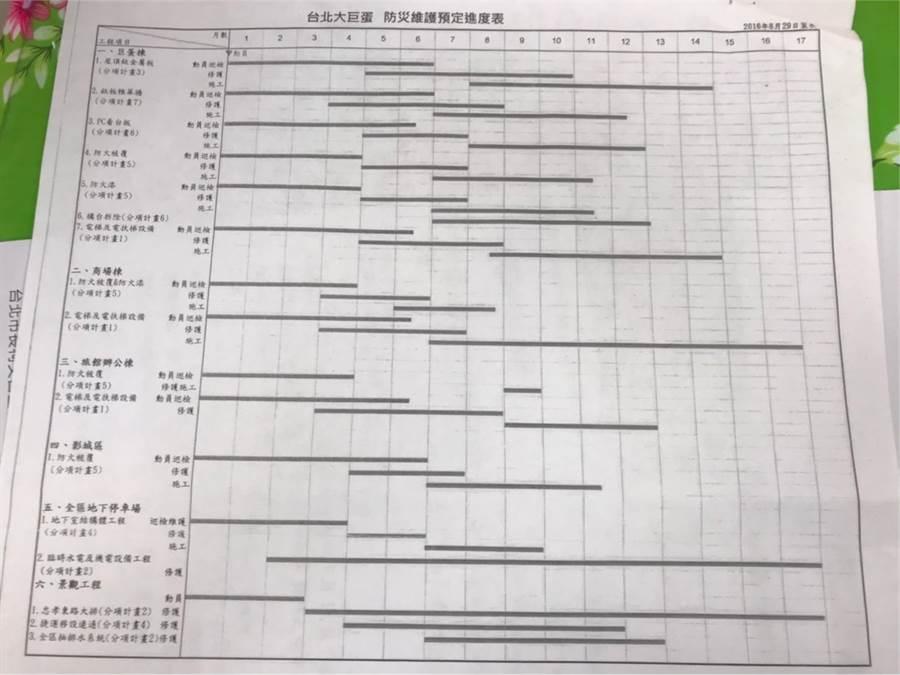 簡舒培出示資料,質疑北市府過去曾提供大巨蛋防災預定進度表給議員,如今卻說沒有施工日誌。(簡舒培提供/譚宇哲台北傳真)